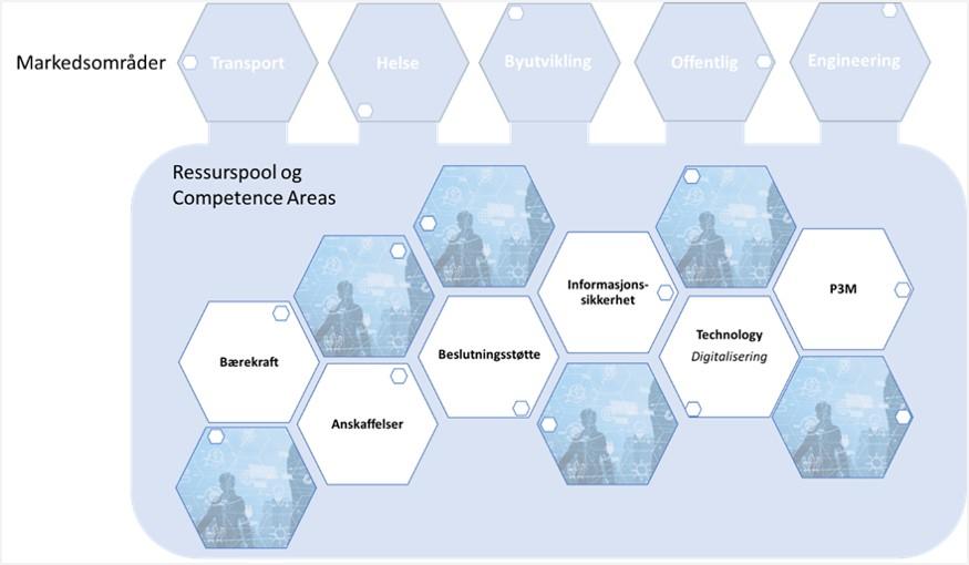 Illustrasjon_Competance_Areas